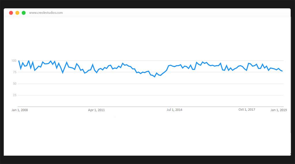 PHP Statistics