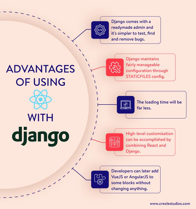 benefits-of-reactjs-with-django