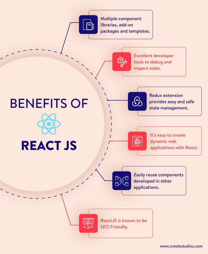 benefits-of-reactjs